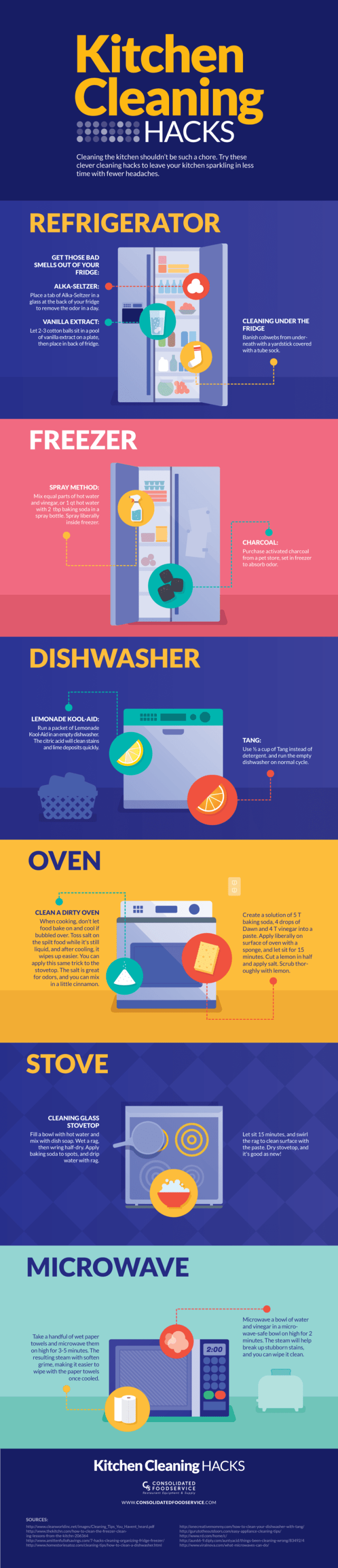 this graphic shows how to clean your kitchen with everyday ingredients image showing clean kitchen