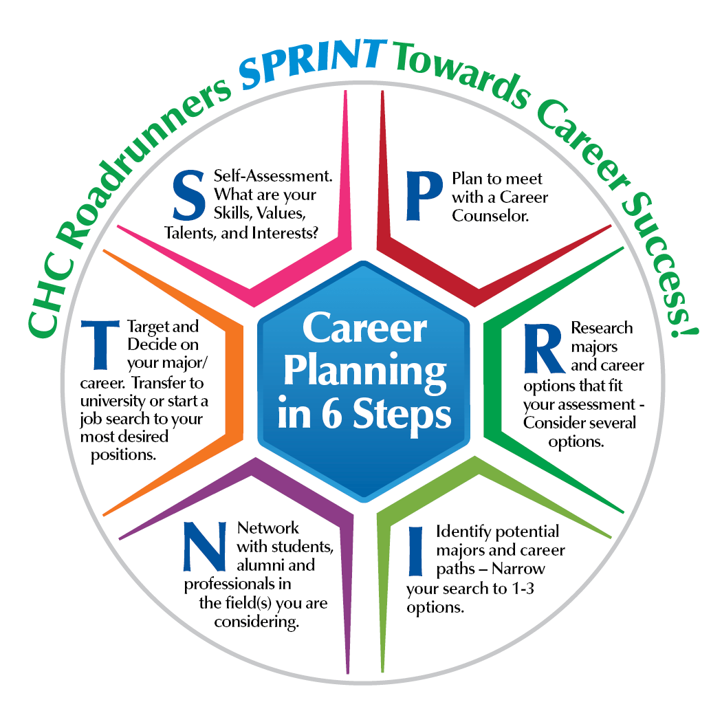 Major Amp Career Planning Resources