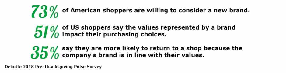 Statistics showing a company's values have an impact one shoppers' buying decisions and brand loyalty.