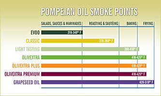 grapeseed_smoke_point
