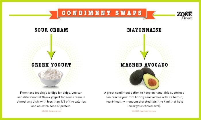 Postable - Condiment Swaps