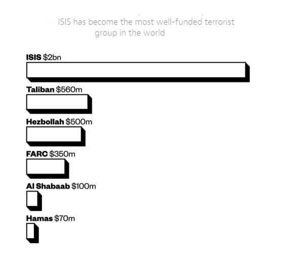 ISIS_Finance