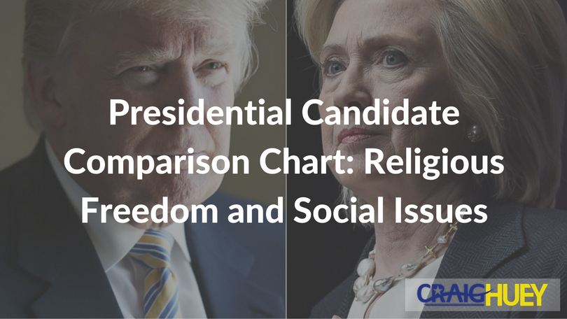 Presidential Candidate Comparison Chart: Religious Freedom and Social Issues