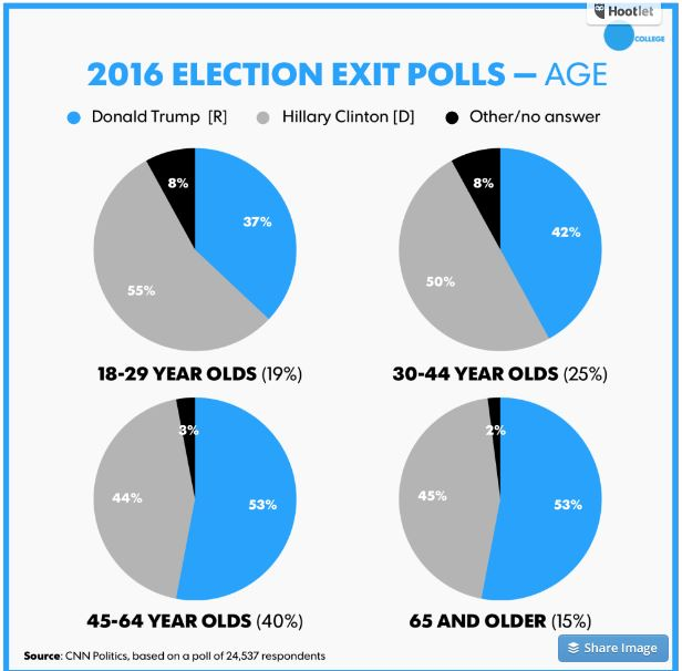 Exit Polls 2016 (Credit: USA Today)