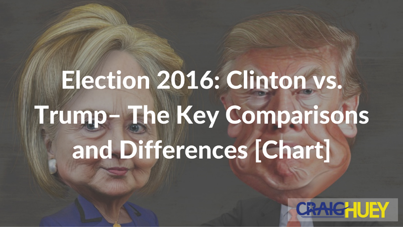 Election 2016: Clinton vs. Trump– The Key Comparisons and Differences [Chart]