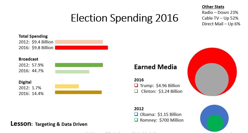 spending-Trump-election-2016