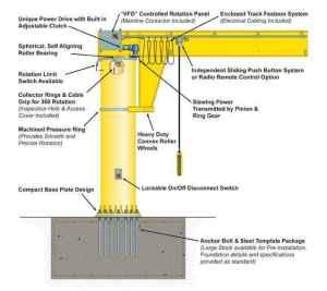 Crane parts – Crane parts of DQCRANES
