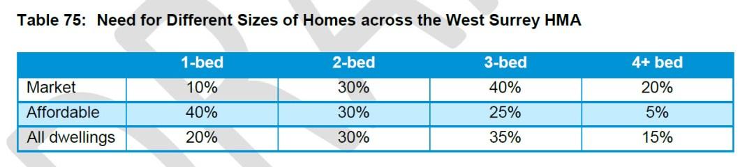 West Surrey SHMA Table 75 housing mix