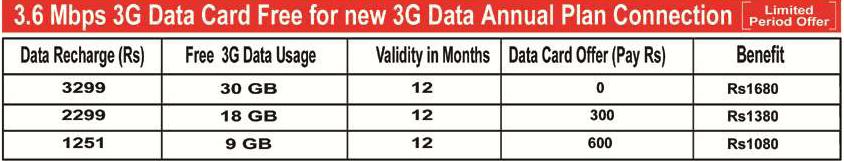 bsnl 3G data card annual plan