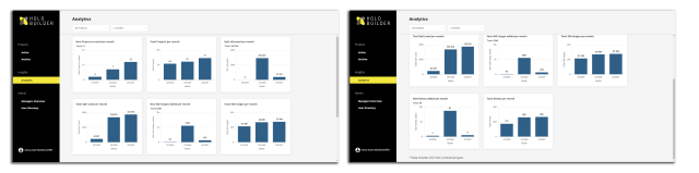 Overview of your current project analytics
