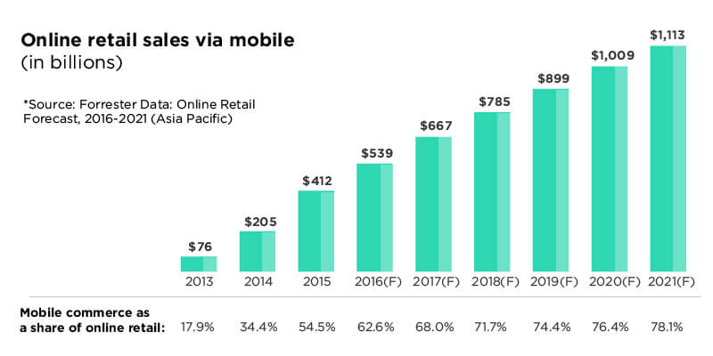 eCommerce Mobile Sales