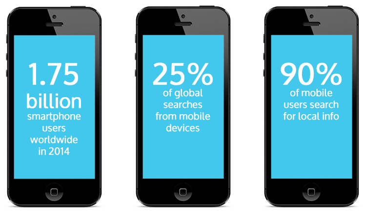 Mobile Features With Wix And Shopify