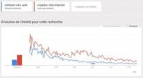 Google Trends Sire Internet Auray
