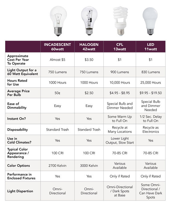 Light Bulbs Comparison Chart Great Ideas