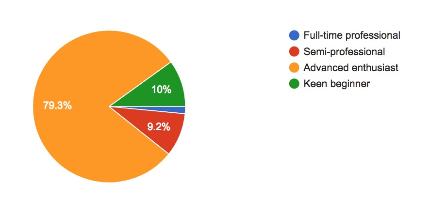 Reader's survey results