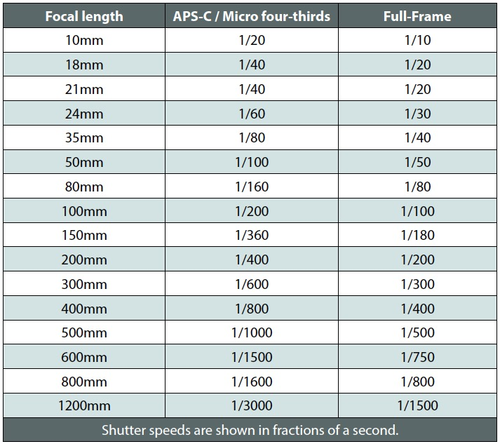 Shutter speed table