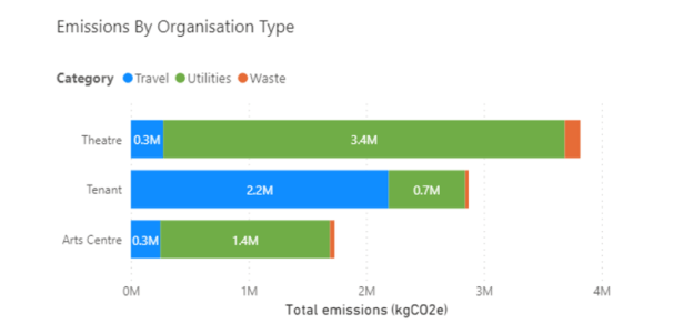 chart showing emissions by categories of travel, utilities and waste by organisation type