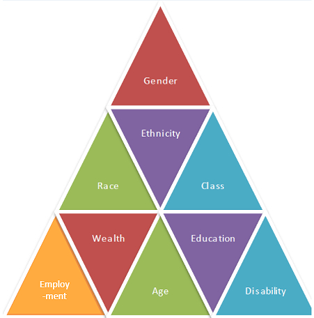 Many small triangles of different bright colours, making up a larger triangle. Each small triangle includes a characteristic such as gender, race, ethnicity, class, etc.
