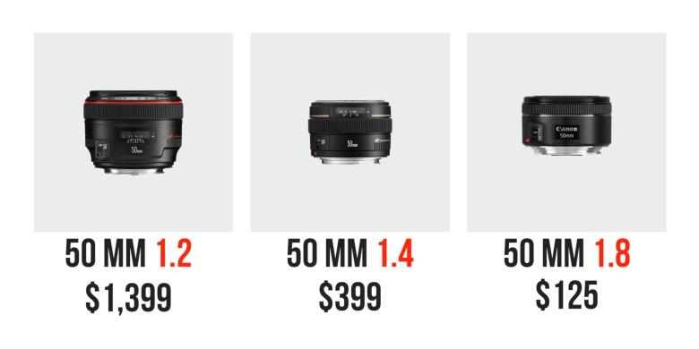 Canon 50 mm comparacion 4 Things You Need to Know to Work with Your Lens
