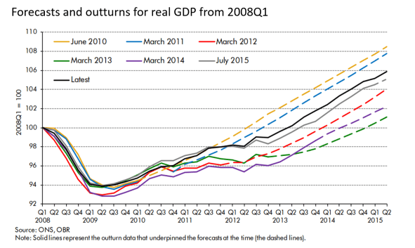 2015 GDP forecast and outturn ONS