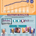 Baby Boomers' Online Behavior [INFOGRAPHIC]