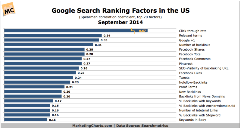 Google Search Ranking Factors in US