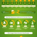Consumer Behavior On St. Patrick's Day [INFOGRAPHIC]