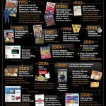 History Of Content Marketing [INFOGRAPHIC]