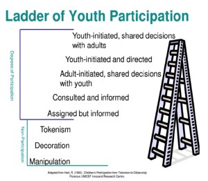 graphic of ladder of youth participation