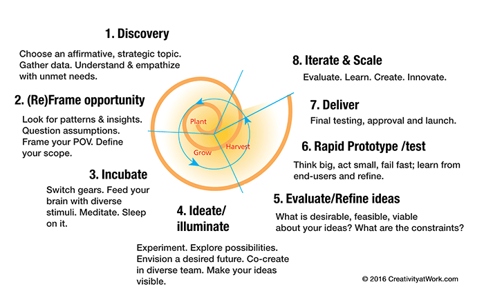 Design thinking for innovation by Linda Naiman