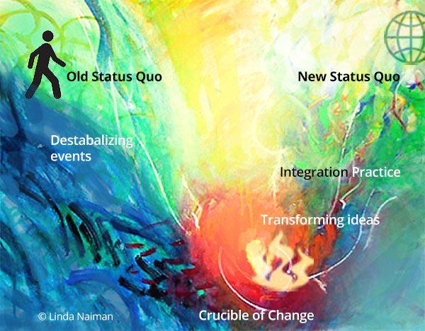 Hero's Journey of Transformation. Art © Linda Naiman