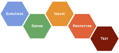 stanford-design-thinking-process-model
