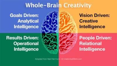 whole-brain creativity workshops