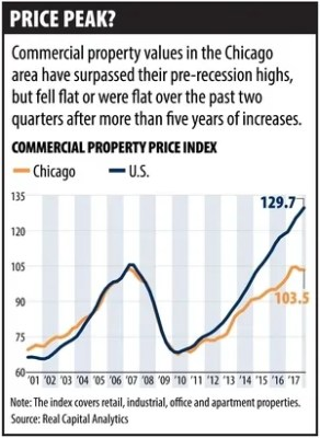 Chicago Area Commercial Property Values Flatten Out