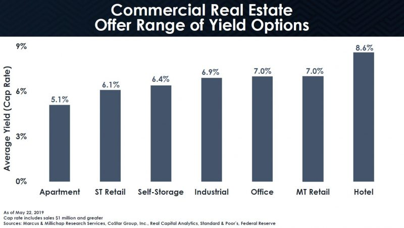 Recession Risks Apartment Vacancy Rises Rent Rent Growth Drops Time to Trim Some Assets