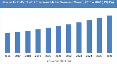 Air Traffic Control Equipment Market