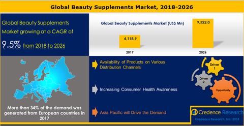 Beauty Supplements Market