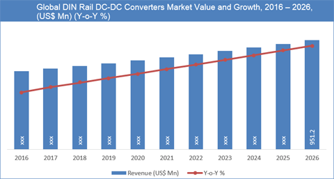 DIN Rail DC-DC Converters Market