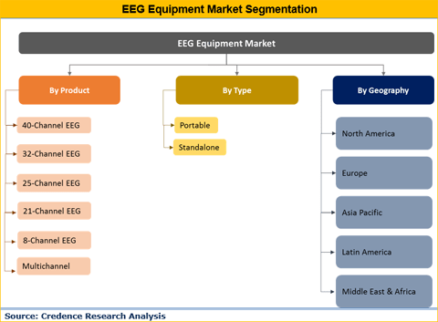 EEG Equipment Market