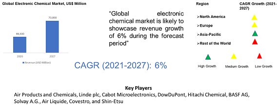 Electronic Chemicals Market