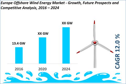 Europe Offshore Wind Energy Market