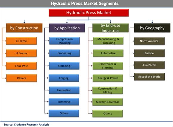 Hydraulic Press Market
