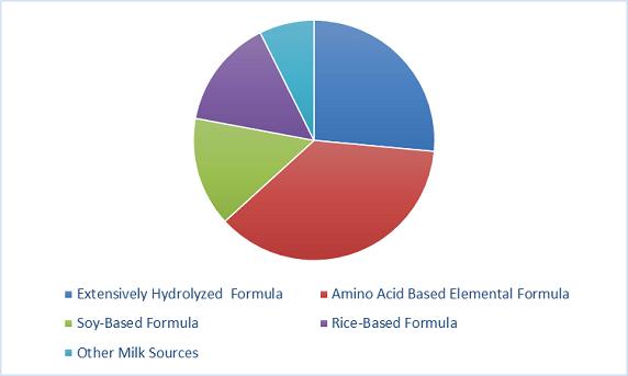 Hypoallergenic Infant Formula For CMPA Market