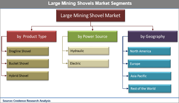 Large Mining Shovels Market