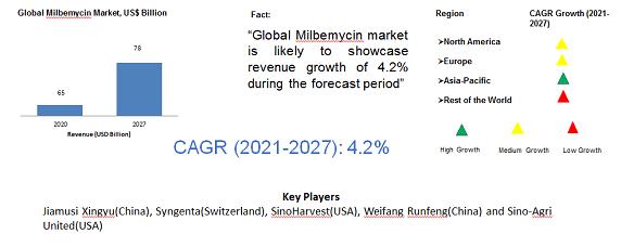 Global Milbemycin Market