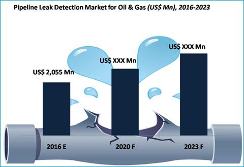 Pipeline Leak Detection System Market for Oil & Gas Industry