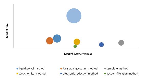 Silver Nanowires Market