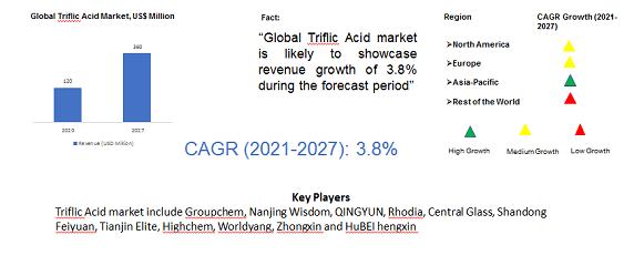 Global Triflic Acid Market