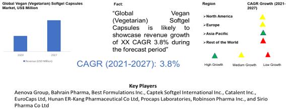 Vegan (Vegetarian) Softgel Capsules Market