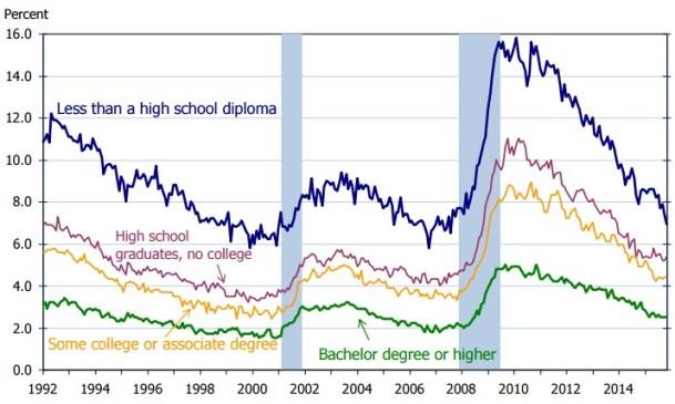 bls_unemployment_education_2014